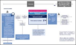 Schéma de la prestation - Source : Pôle emploi
