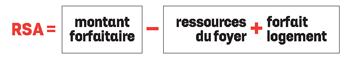 calcul du RSA : rsa =montant forfaitaire - (ressources du foyer + forfait logement)